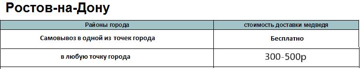 Доставка-плюшевых-мишек-Ростов1